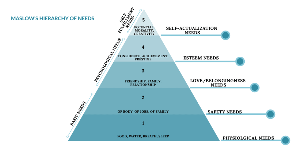 MASLOWS-HIERARCHY-OF-NEEDS the insight analysis