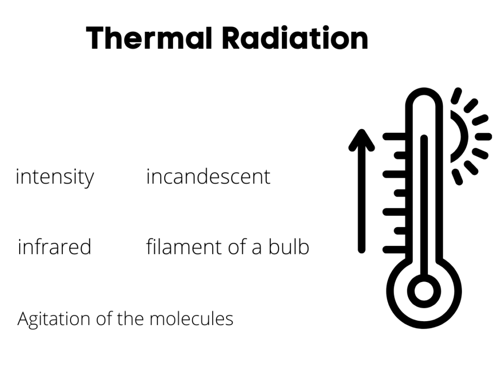 Thermal Radiation. What is Thermal Agitation in Physics